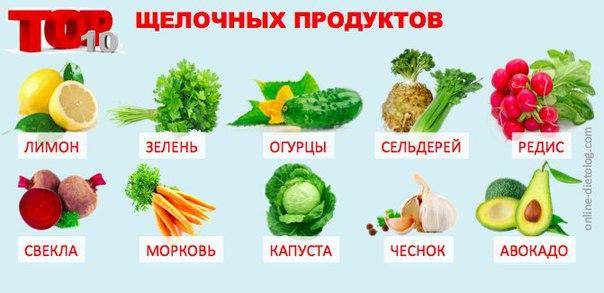 Щелочная диета и её принципы, таблица со списком продуктов для щелочной диеты