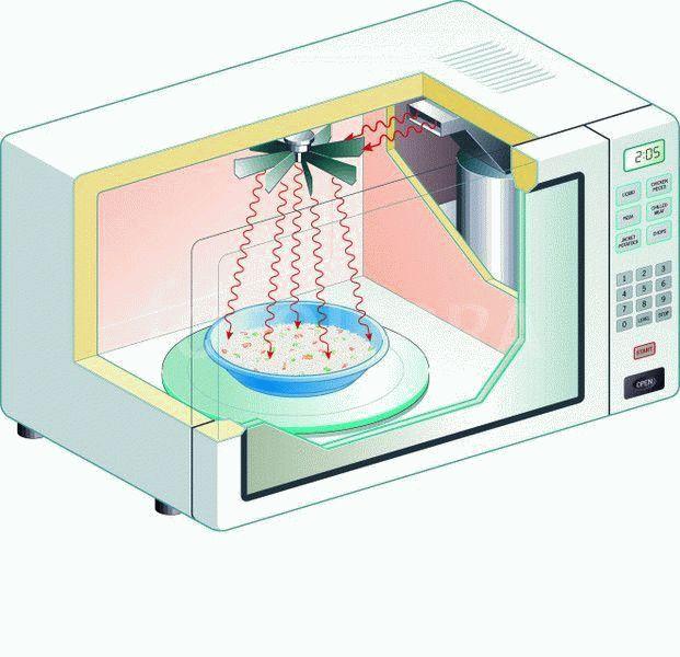 Как быстро разморозить мясо в микроволновке и без нее