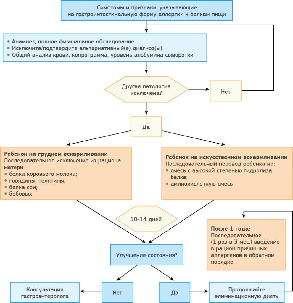 Особенности лечебного питания при аллергии