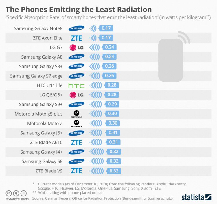 7 фактов о вредном влиянии мобильного телефона на человека
