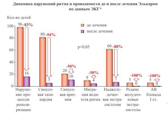 «элькар» для новорожденного: как правильно принимать лекарство, которое рекомендуют российские педиатры?