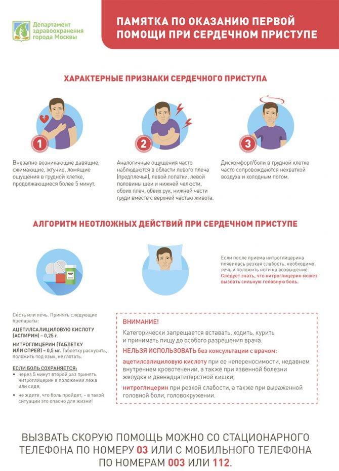 Первая помощь при сердечном приступе - какие симптомы у женщин и мужчин