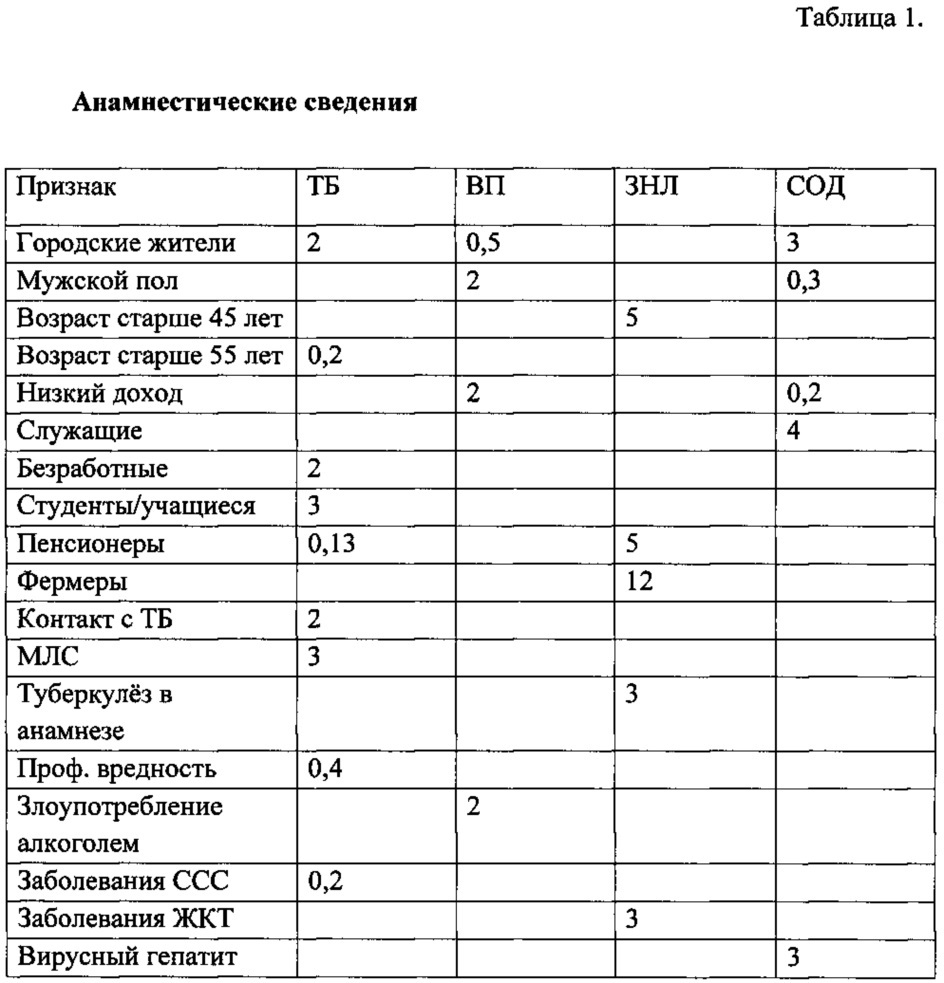 Туберкулез и пневмония: сходство и различия