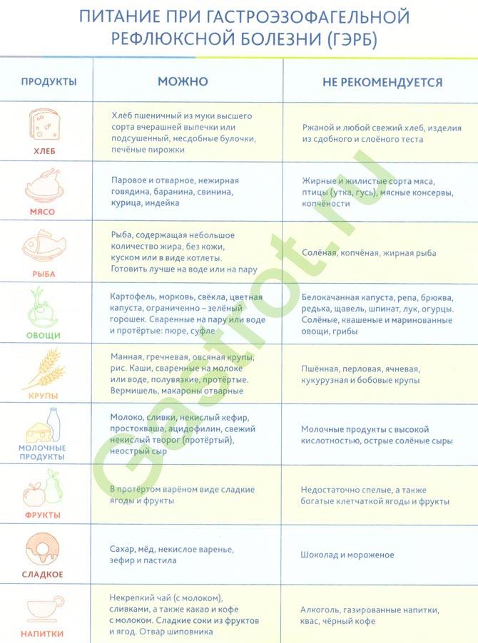 Диета при эзофагите: особенности