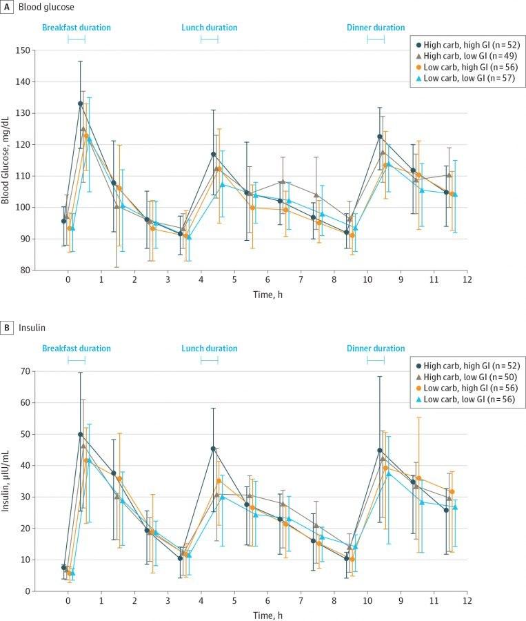 Диета по гликемическому индексу: меню, отзывы и результаты
