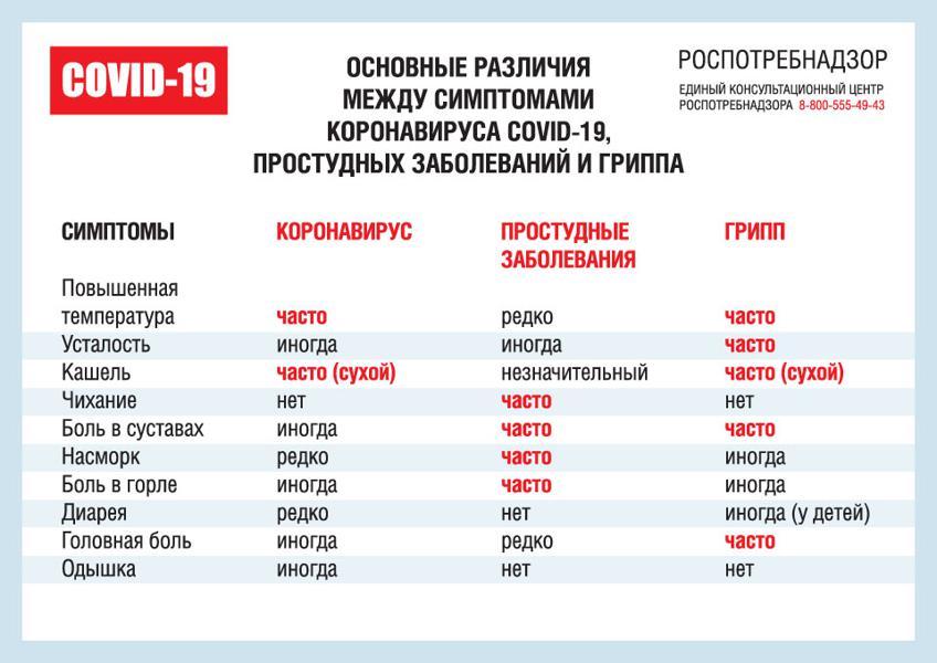 Заболеваемость и смертность от гриппа в россии