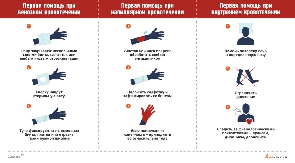 Внутреннее кровотечение: что делать, причины, признаки и первая помощь - docdoc.ru