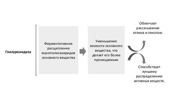 «лонгидаза» (уколы): инструкция по применению, показания, отзывы