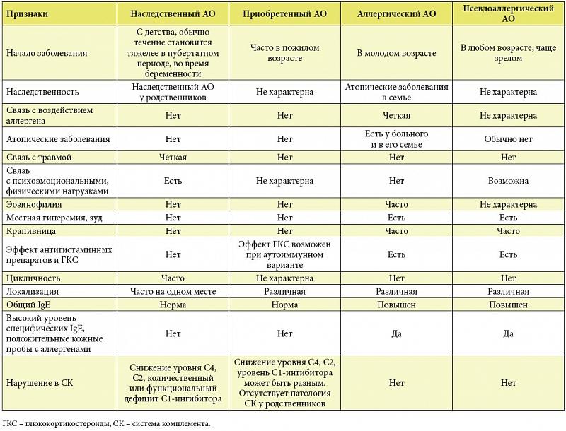 Ангионевротический отек, первая помощь и тактика лечения