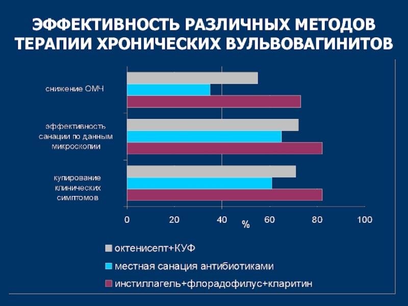 Вульвит у женщин и девочек, острая и хроническая формы - лечение, симптомы и причины - docdoc.ru