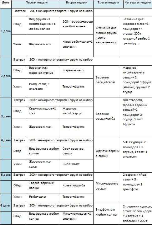 Диета усама хамдий, описание, меню по неделям и отзывы