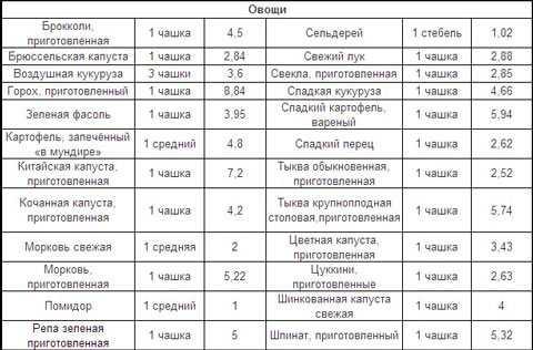 Продукты с высоким содержанием клетчатки (таблица)