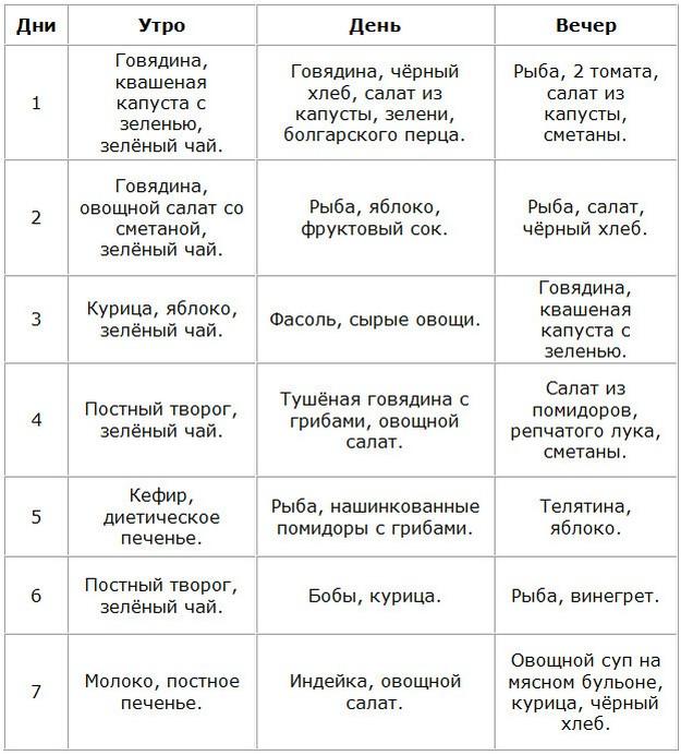 Строго Белковая Диета.