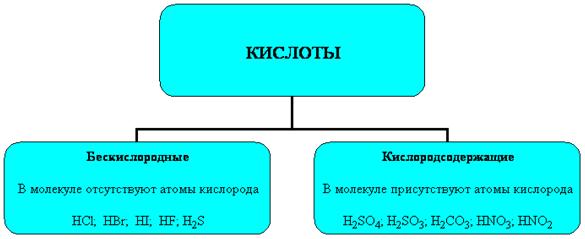 Соляная кислота — циклопедия