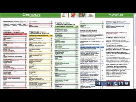 Инсулинемический индекс: с чем и что едят
