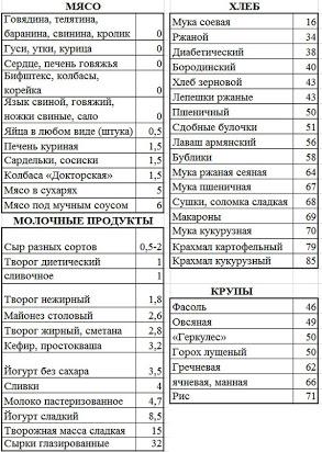 Кремлевская диета: полная таблица продуктов, меню (неделя, 10 дней) и отзывы