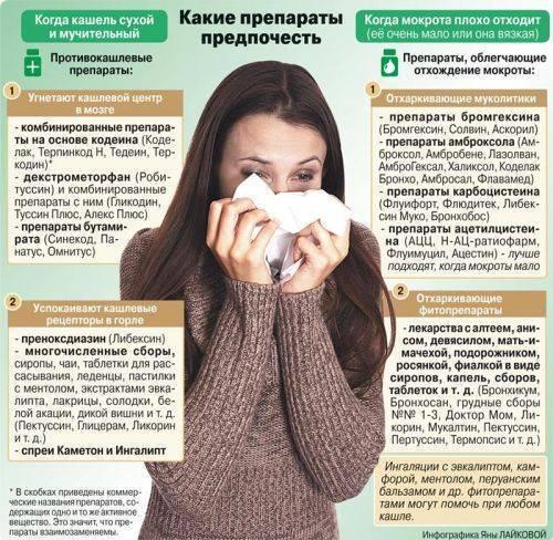 Как действует амброксол при кашле