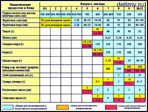 Узнайте, когда нужно вводить прикорм при искусственном вскармливании: таблица и график питания ребенка по месяцам