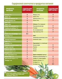 Клетчатка для похудения диета. диета на клетчатке