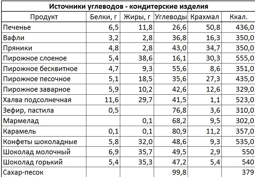 Углеводная Диета Меню И Таблица Продуктов. Безуглеводная диета для похудения