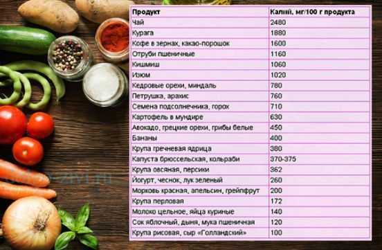 Калий (k) в продуктах питания – как уберечь себя от инсульта и инфаркта? калий в организме человека продукты которые содержат калий.