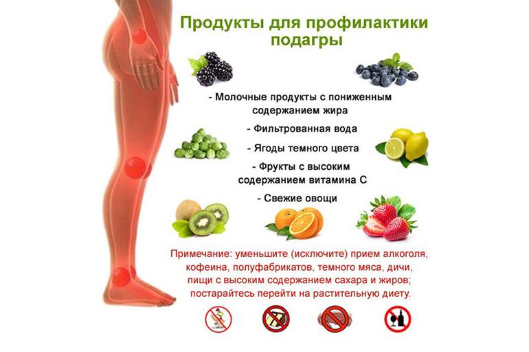Здоровье диета при подагре