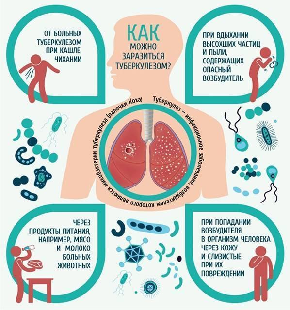 О жизни после туберкулеза — есть ли она и какая