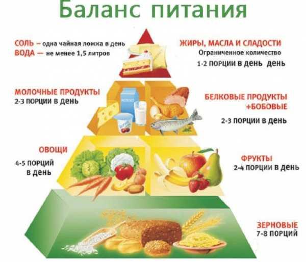 Здоровое питание для похудения после 40 лет: меню на неделю