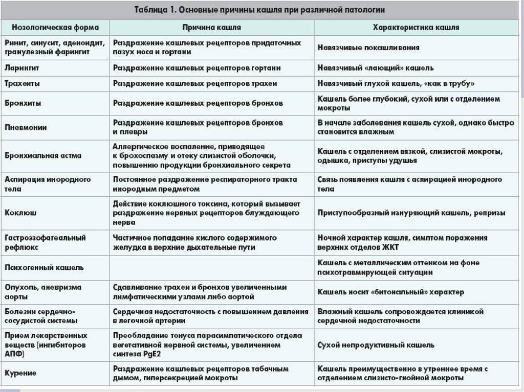 Причины и лечение остаточного кашля у детей