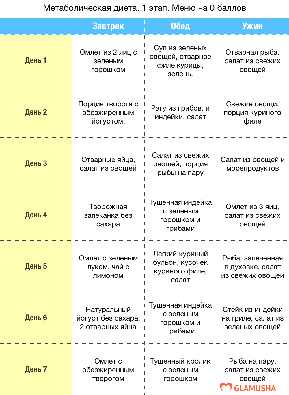 Диета монтиньяка меню на первый этап