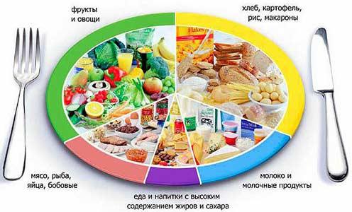 Питание при панкреонекрозе поджелудочной железы рецепты