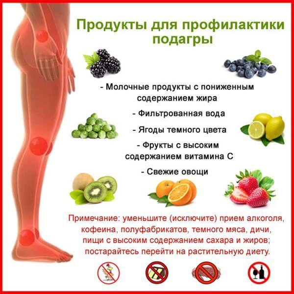 Как Лечить Подагру Диета При Подагре. Диета при повышенной мочевой кислоте: что нельзя есть при подагре?
