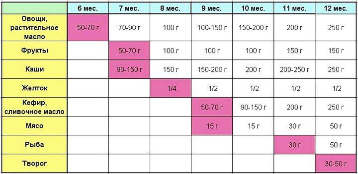 Прикорм для грудничков по месяцам. таблица воз с 4-5-6 месяцев на грудном, искусственном вскармливании