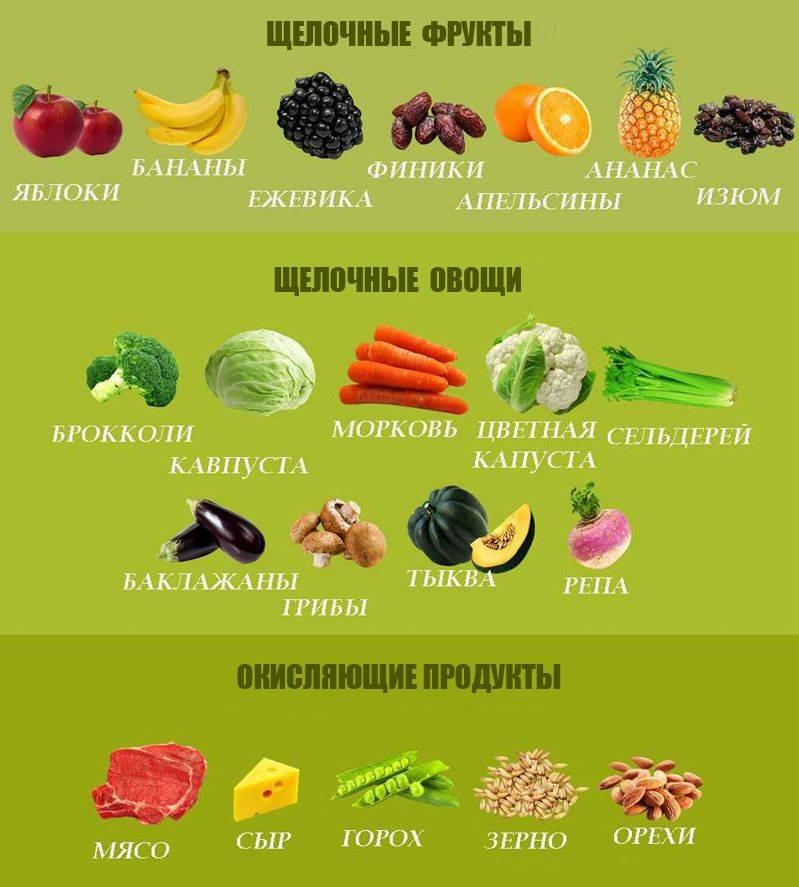 Рецепты щелочной диеты: меню на неделю + блюда на каждый день