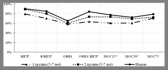 Показатели спирометрии при бронхиальной астме