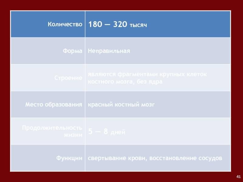 Внутренняя среда организма: кровь, тканевая жидкость, лимфа. учение и. и. мечникова о защитных свойствах крови. иммунитет. борьба с эпидемиями - человек и его здоровье - теоретический материал для подготовки к егэ
