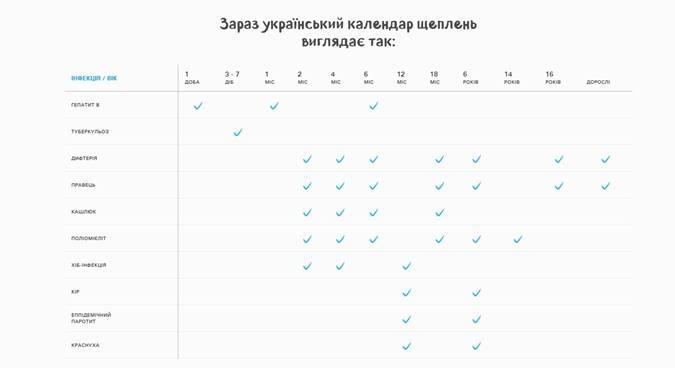 Календарь вакцинации для самых маленьких: какие прививки делают детям с рождения и до 3 лет?