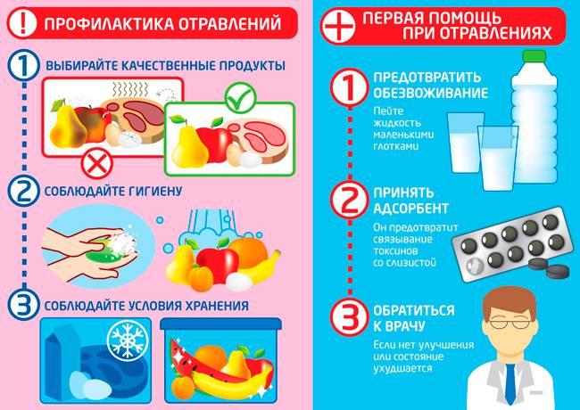 Острый гастроэнтерит: симптомы и лечение