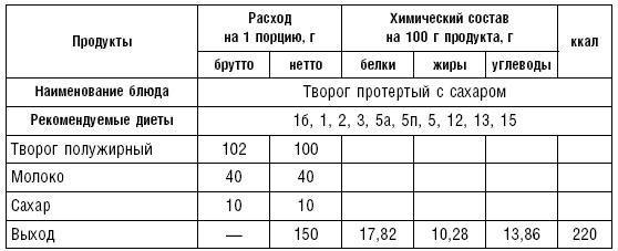 Питание при железодефицитной анемии: список продуктов, которые повышают уровень гемоглобина в крови