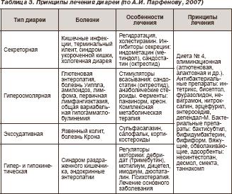 Кишечная инфекция: сальмонеллез – симптомы и лечение