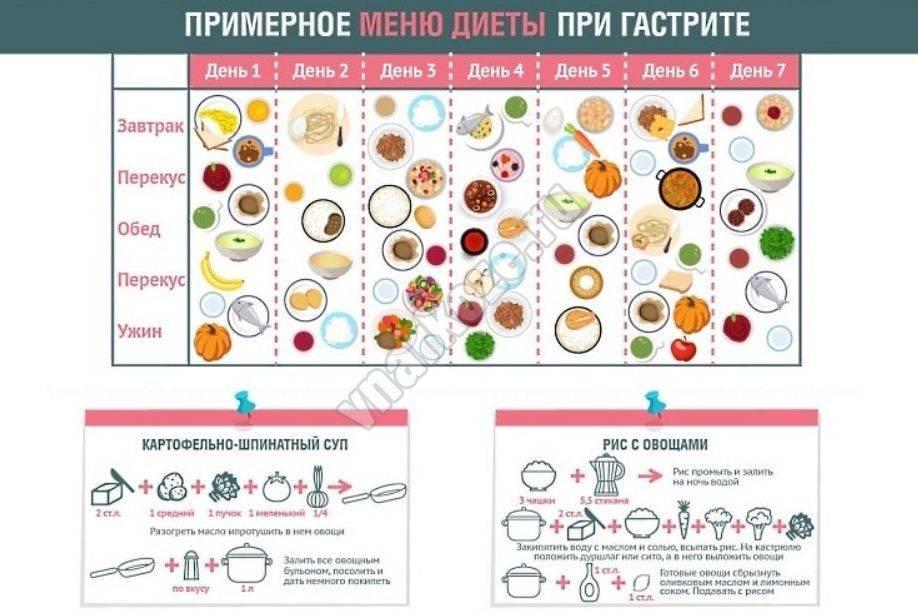 Щадящая диета: столы по певзнеру — и в болезни, и в здравии