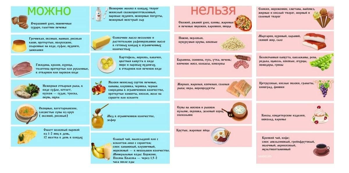 Панкреонекроз: правила питания при заболевании