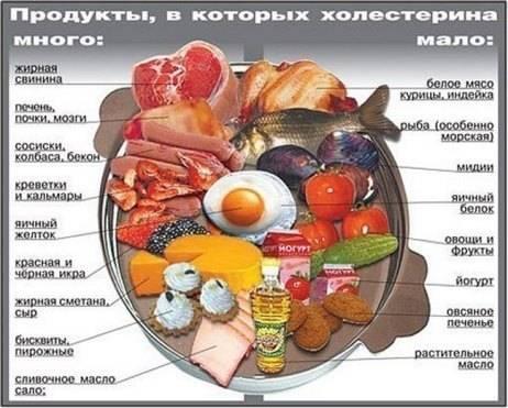 Диета при повышенном холестерине у женщин и мужчин: примерное меню на неделю, список продуктов, рецепты