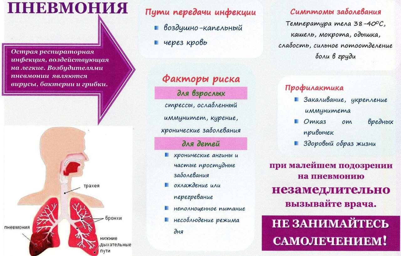 Пневмония: заразна она или нет?