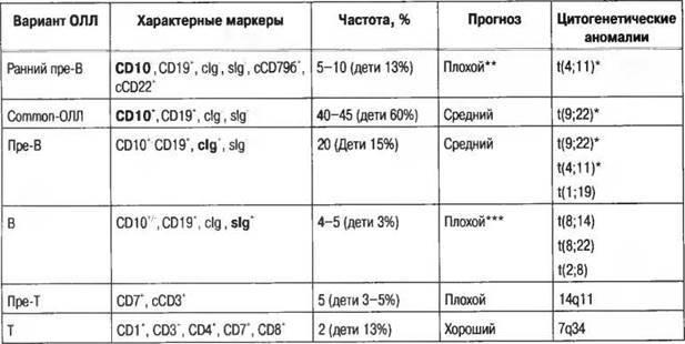 Анализ крови при лейкозе