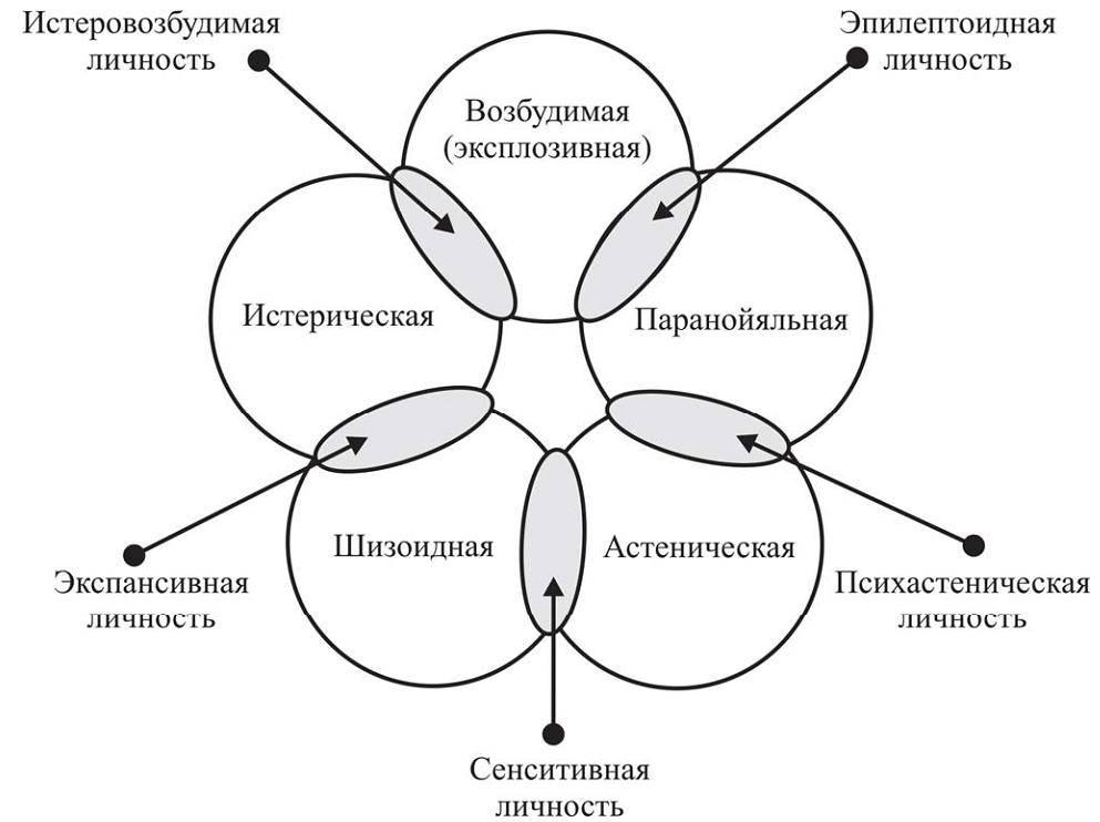 Понятие психопатии: определение в психологии психопатического расстройства личности