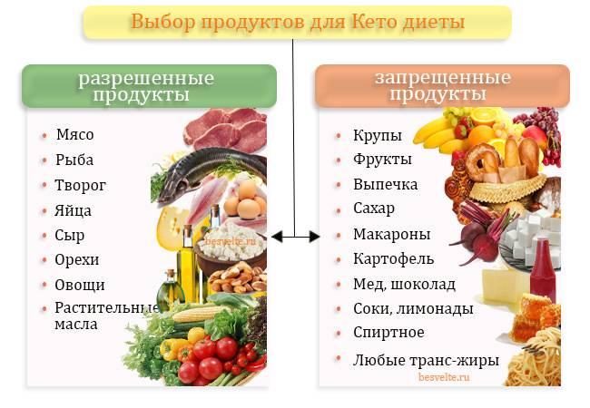 Щелочная диета: принципы, меню на неделю