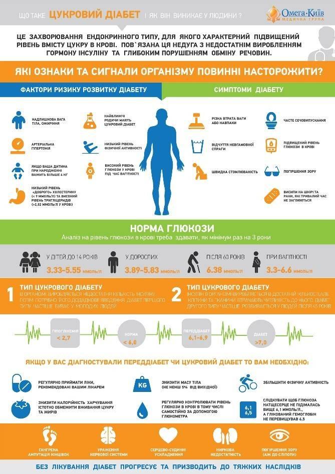 Симптомы сахарного диабета: проверь свое здоровье