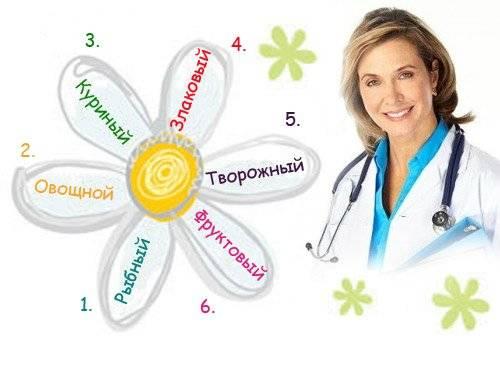 Кефирная творожная диета отзывы. минус килограммы, плюс здоровье – творожно-кефирная диета на 3, 7 и 21 день: отзывы о результатах