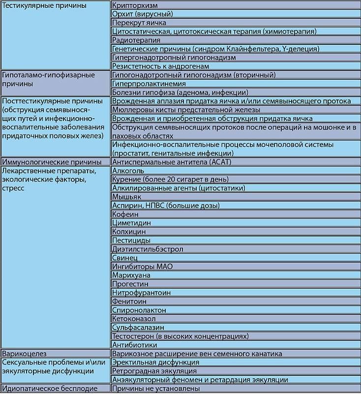 Хгч или хорионический гонадотропин при беременности